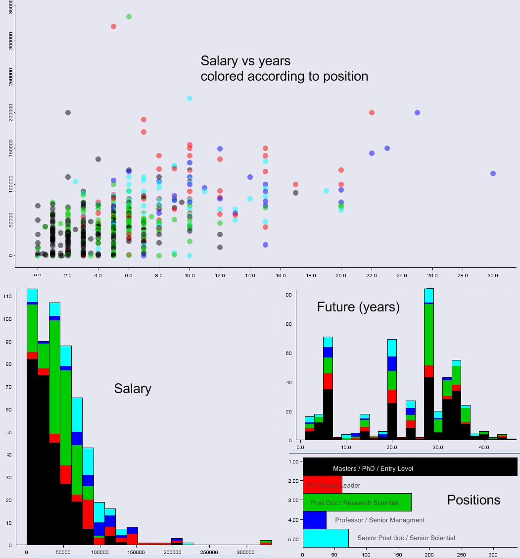 career lancing science data analysis of bioinformatics career survey